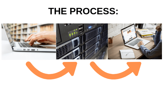 web hosting process